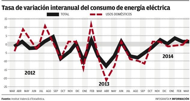El consumo de luz se desploma - Informacion.es