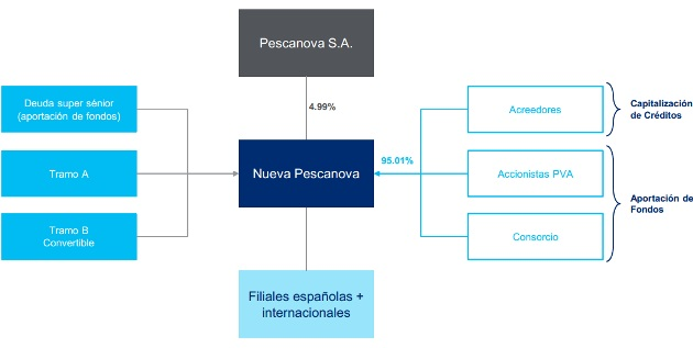Nueva-Pescanova