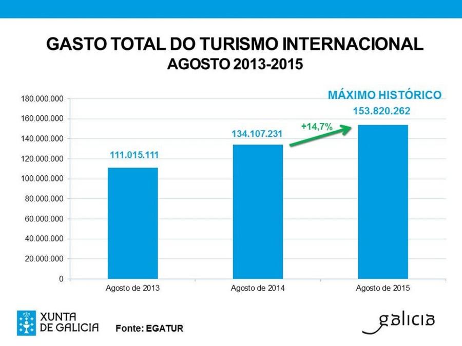 turismointernacionalgalicia1