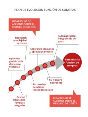 grafico_evolucion_de_compras