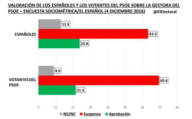 Encuesta sobre Gestora PSOE