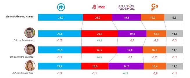 Estimación actual de voto y estimación bajo el supuesto de distintos candidatos del PSOE.
