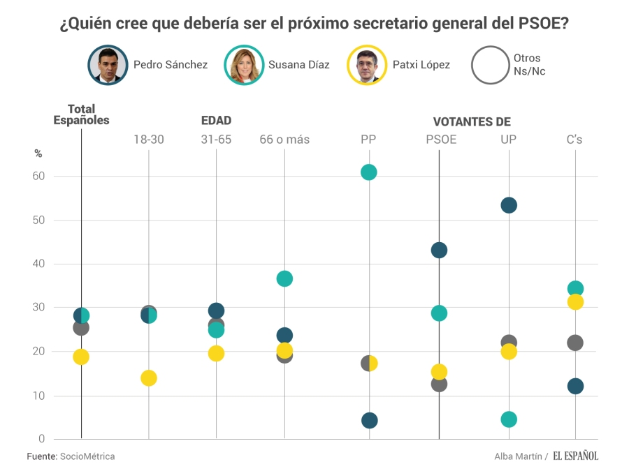 ¿Quién debería ser el secretario general del PSOE?