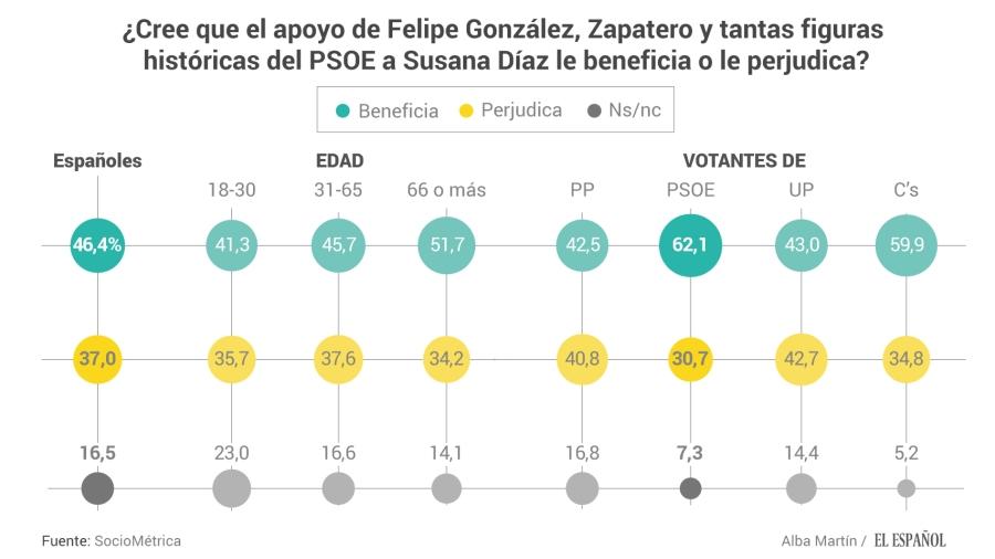 ¿Cree que el apoyo de los históricos del PSOE a Susana le beneficia o le perjudica?