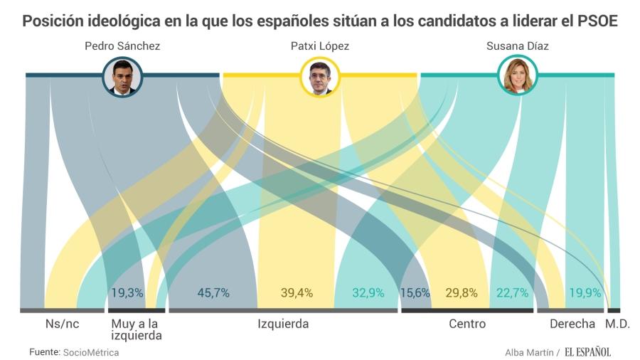 Posición ideológica de los tres candidatos a liderar el PSOE.