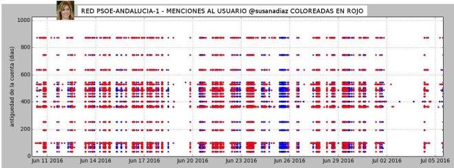 diagrama_menciones_susanadiaz1
