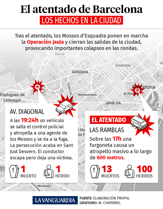 Así ha sido el atentado de este jueves en la ciudad de Barcelona: los hechos en la ciudad.