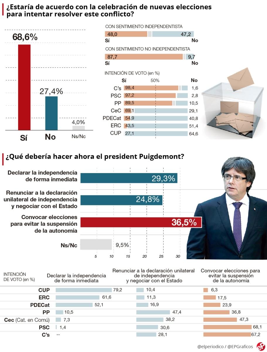 Encuesta Cataluña: Los catalanes piden elecciones y rechazan la DUI. Incluso 1 de cada 4 votantes de la CUP reclaman comicios autonómicos - El Periódico