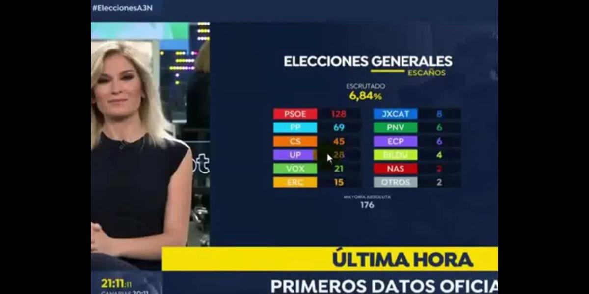 """UNA 'RAREZA' MÁS DEL 28A Y VAN... Ver """"Extraña incidencia de la noche electoral, escrutado de Antena 3"""" en YouTube"""